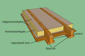 derevyannyj-pol-srube