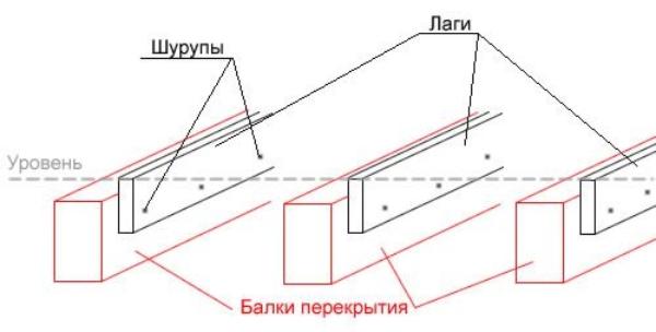 выравнивание лаг сруба