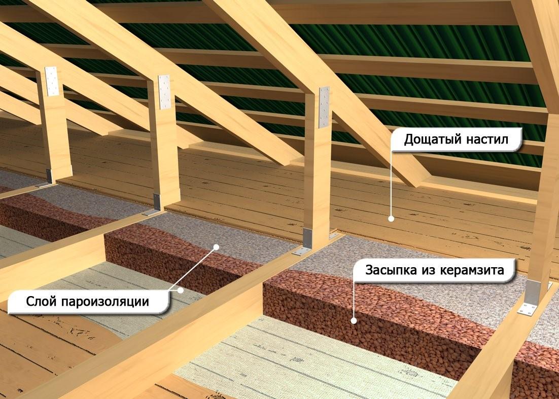 Утеплить потолок в бане с чердака