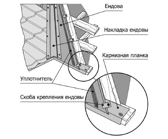 устройство ендовы крыши