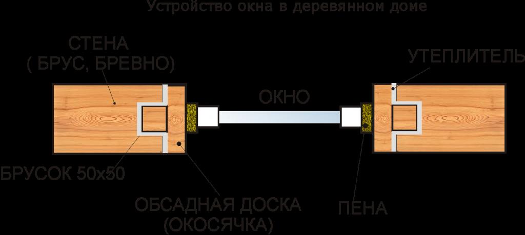 установка окосячек