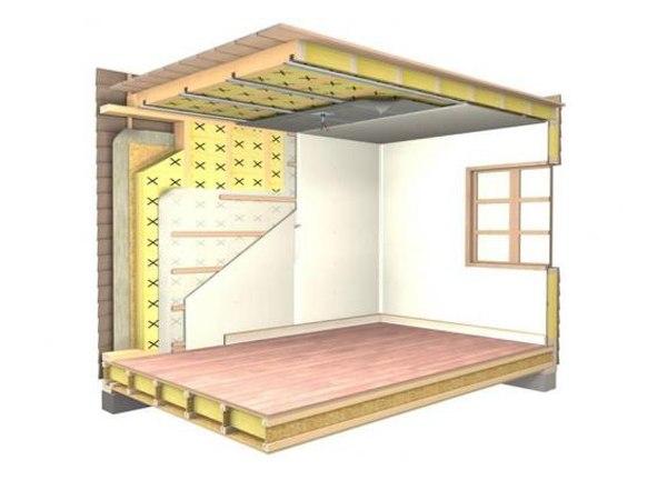 Шумоизоляция деревянного дома