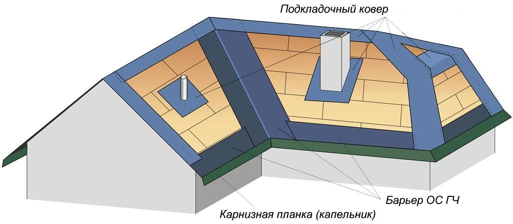 устройство подкладочного ковра